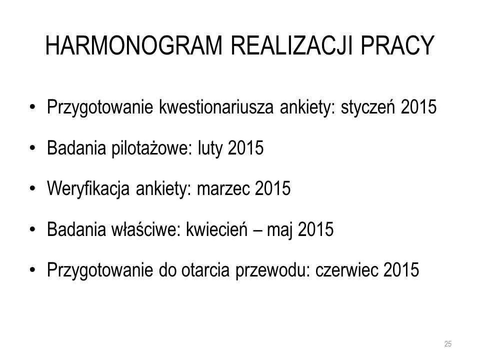 HARMONOGRAM REALIZACJI PRACY