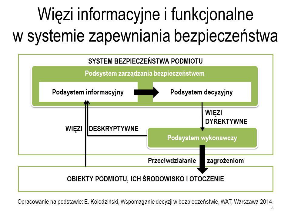 Więzi informacyjne i funkcjonalne w systemie zapewniania bezpieczeństwa