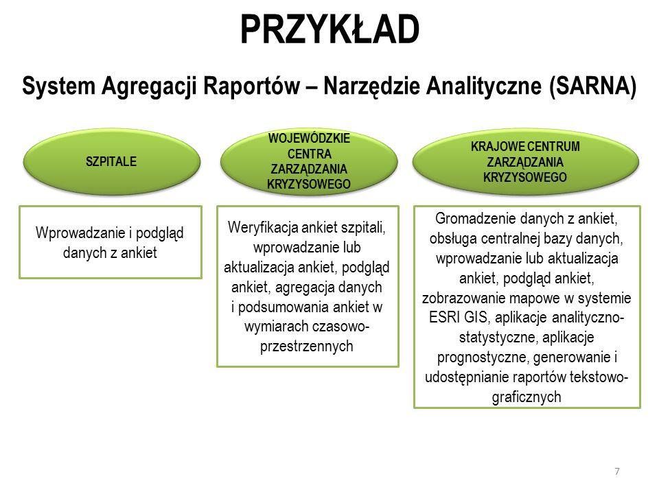 PRZYKŁAD System Agregacji Raportów – Narzędzie Analityczne (SARNA)