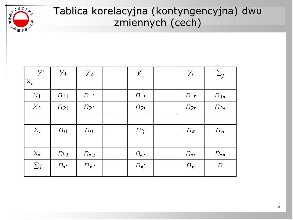 Tablica korelacyjna (kontyngencyjna) dwu zmiennych (cech)
