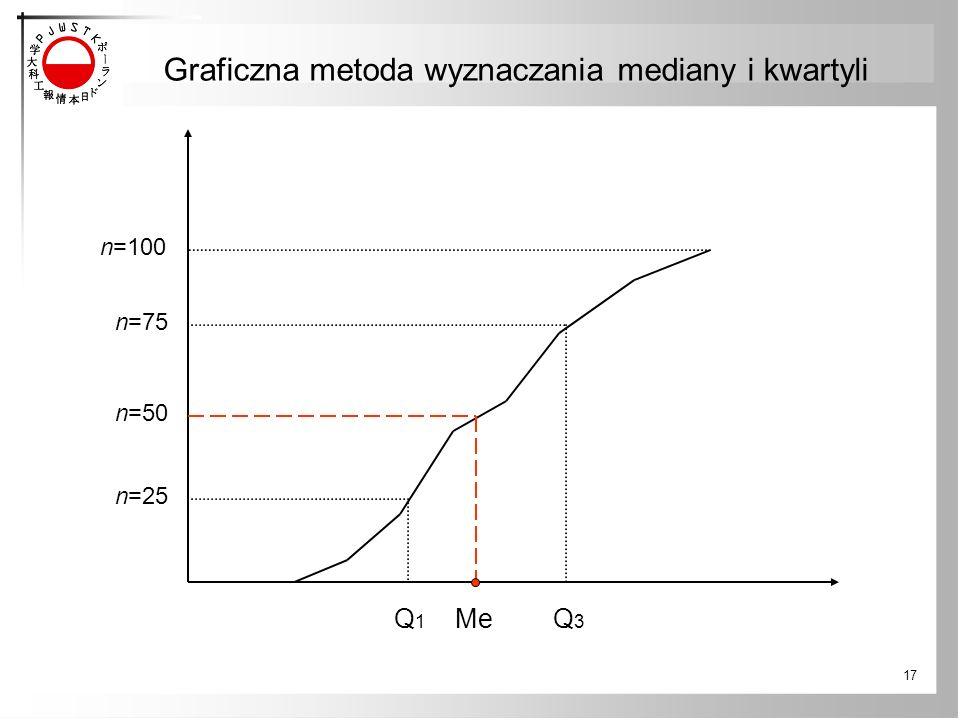Graficzna metoda wyznaczania mediany i kwartyli
