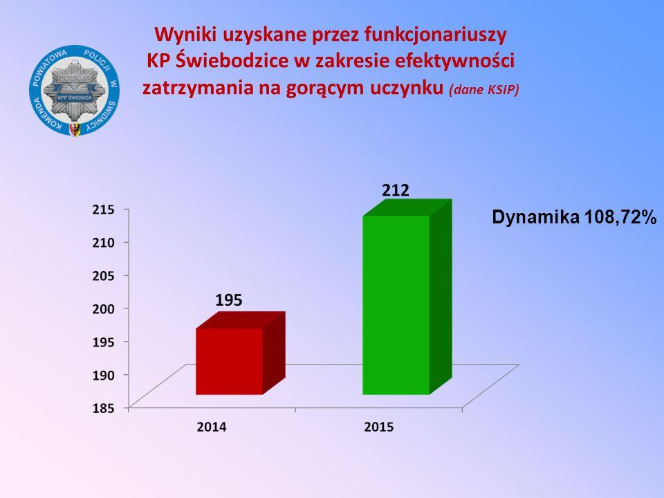 Wyniki uzyskane przez funkcjonariuszy KP Świebodzice w zakresie efektywności zatrzymania na gorącym uczynku (dane KSIP)