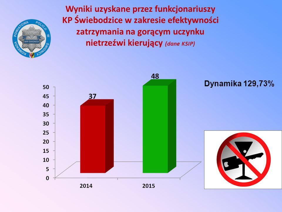 Wyniki uzyskane przez funkcjonariuszy KP Świebodzice w zakresie efektywności zatrzymania na gorącym uczynku nietrzeźwi kierujący (dane KSIP)