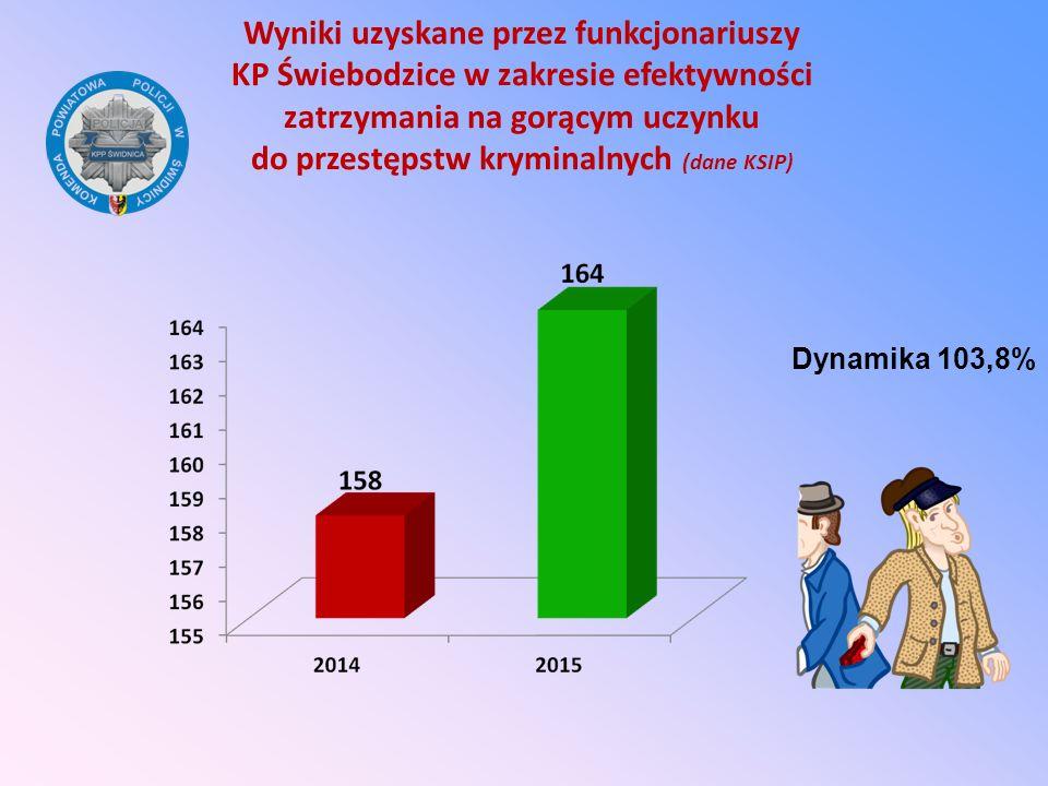 Wyniki uzyskane przez funkcjonariuszy KP Świebodzice w zakresie efektywności zatrzymania na gorącym uczynku do przestępstw kryminalnych (dane KSIP)