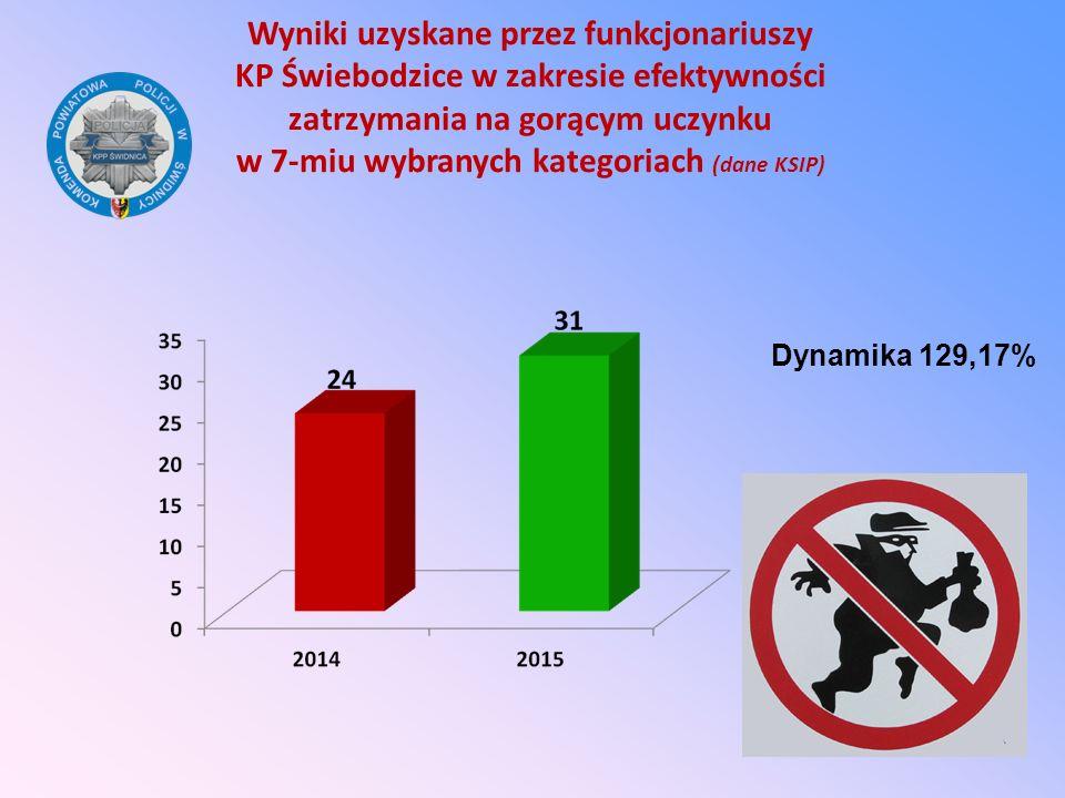 Wyniki uzyskane przez funkcjonariuszy KP Świebodzice w zakresie efektywności zatrzymania na gorącym uczynku w 7-miu wybranych kategoriach (dane KSIP)