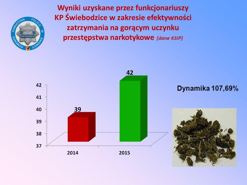 Wyniki uzyskane przez funkcjonariuszy KP Świebodzice w zakresie efektywności zatrzymania na gorącym uczynku przestępstwa narkotykowe (dane KSIP)