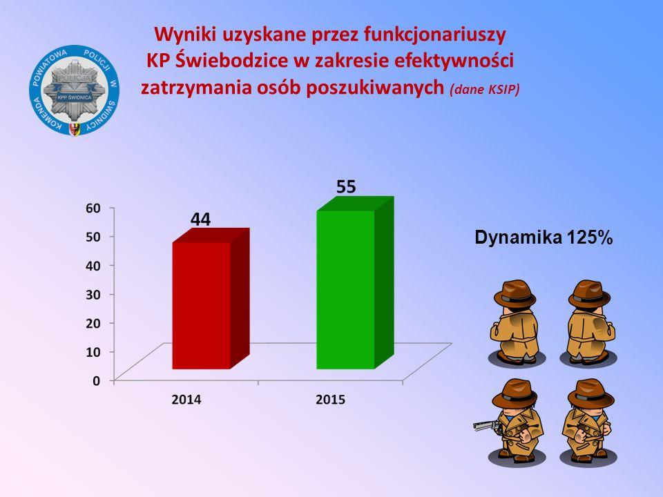 Wyniki uzyskane przez funkcjonariuszy KP Świebodzice w zakresie efektywności zatrzymania osób poszukiwanych (dane KSIP)