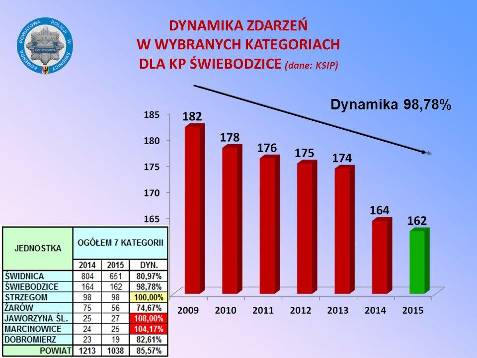 DYNAMIKA ZDARZEŃ W WYBRANYCH KATEGORIACH DLA KP ŚWIEBODZICE (dane: KSIP)