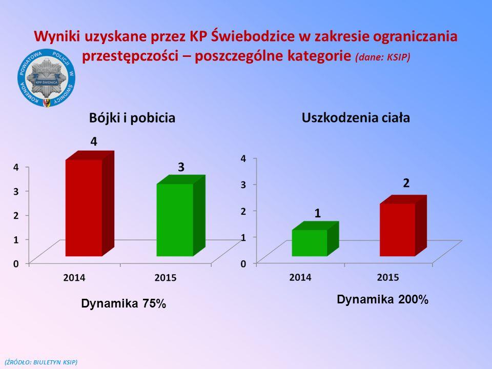 Wyniki uzyskane przez KP Świebodzice w zakresie ograniczania przestępczości – poszczególne kategorie (dane: KSIP)
