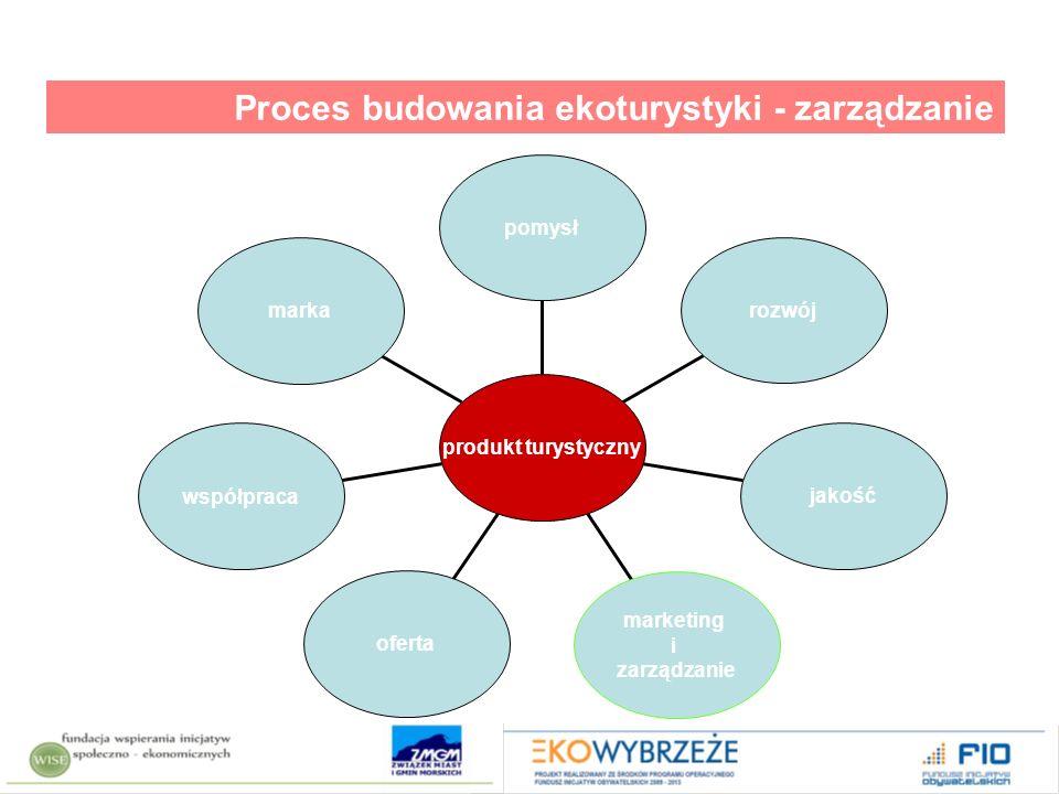 Proces budowania ekoturystyki - zarządzanie