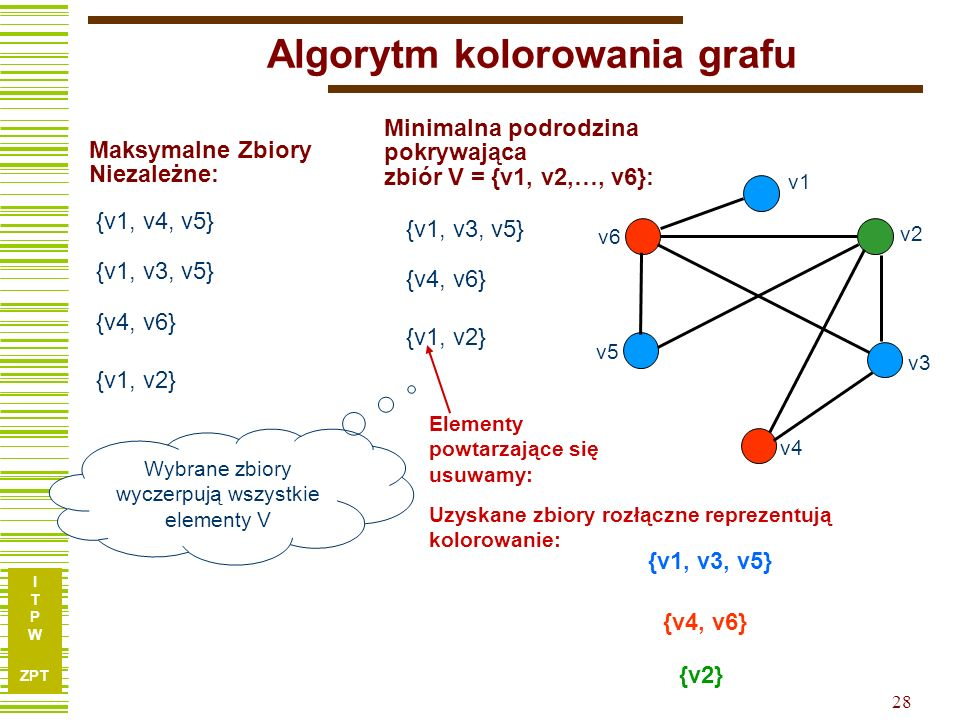 Algorytm kolorowania grafu