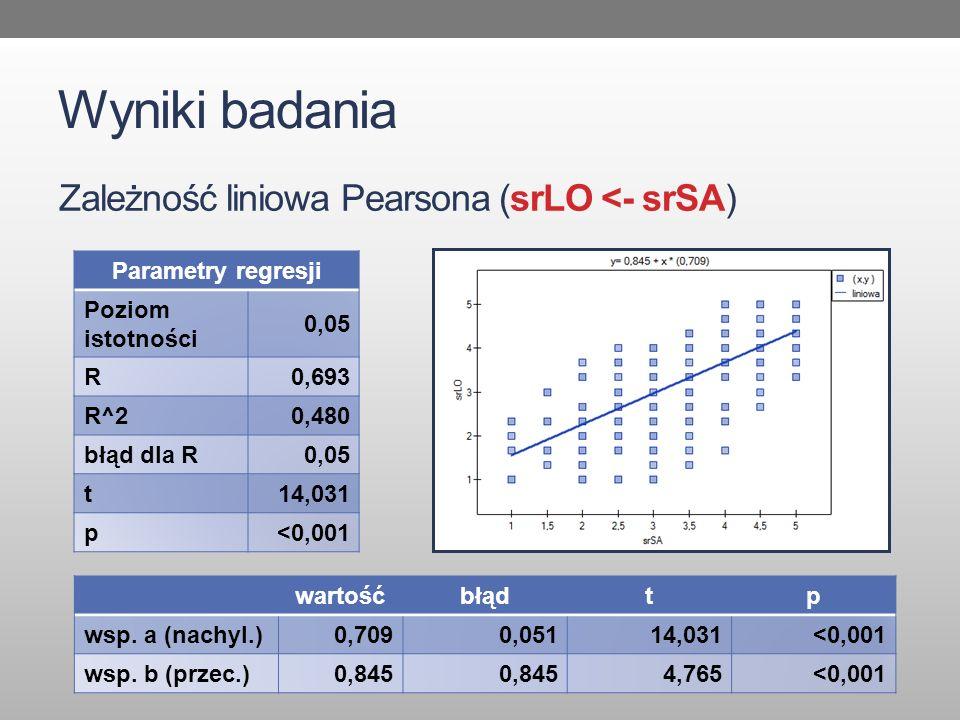 Wyniki badania Zależność liniowa Pearsona (srLO <- srSA)