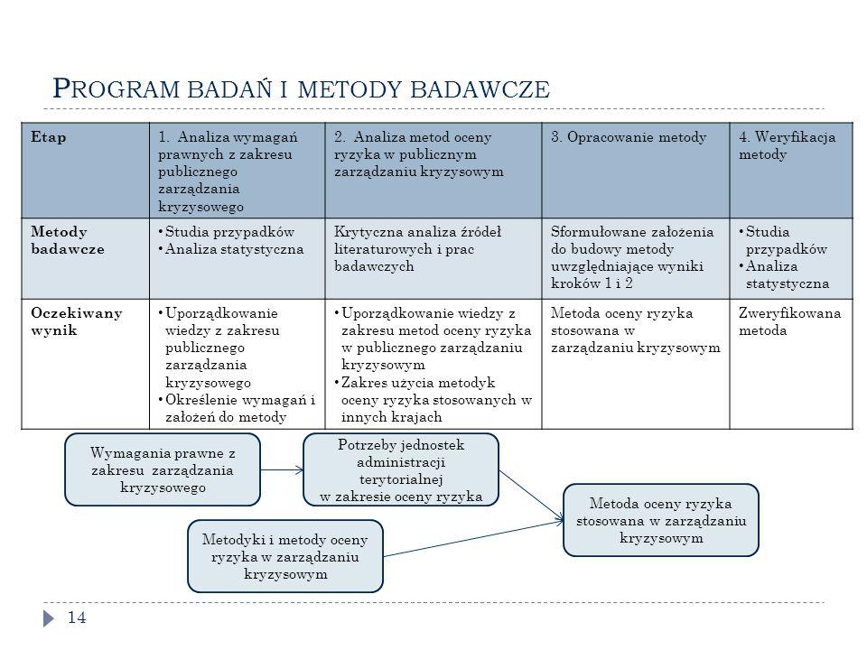 Program badań i metody badawcze