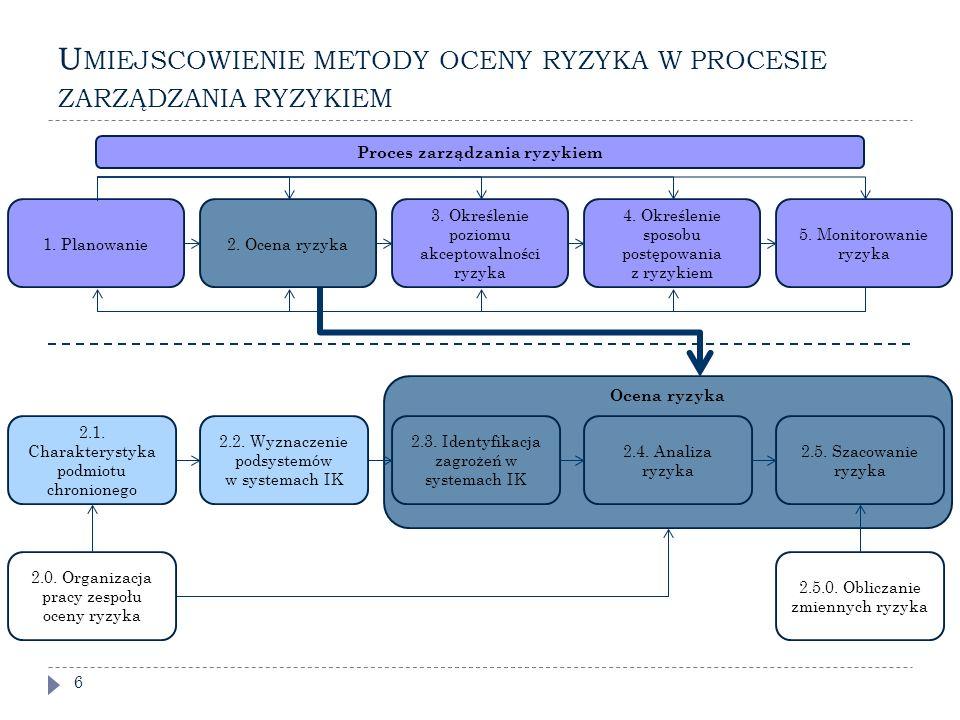 Umiejscowienie metody oceny ryzyka w procesie zarządzania ryzykiem