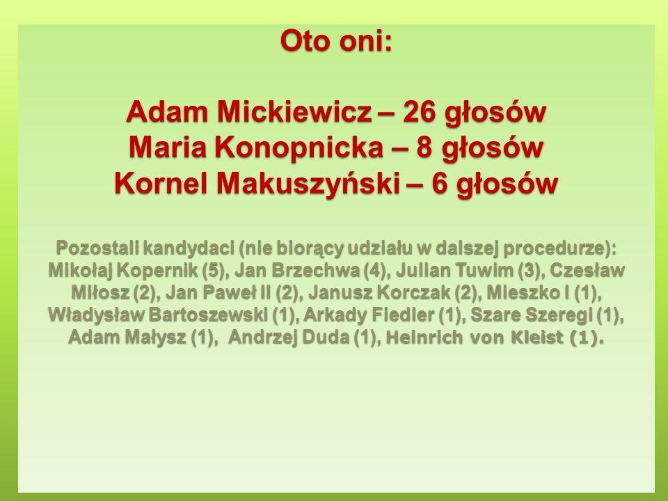 Oto oni: Adam Mickiewicz – 26 głosów Maria Konopnicka – 8 głosów Kornel Makuszyński – 6 głosów Pozostali kandydaci (nie biorący udziału w dalszej procedurze): Mikołaj Kopernik (5), Jan Brzechwa (4), Julian Tuwim (3), Czesław Miłosz (2), Jan Paweł II (2), Janusz Korczak (2), Mieszko I (1), Władysław Bartoszewski (1), Arkady Fiedler (1), Szare Szeregi (1), Adam Małysz (1), Andrzej Duda (1), Heinrich von Kleist (1).