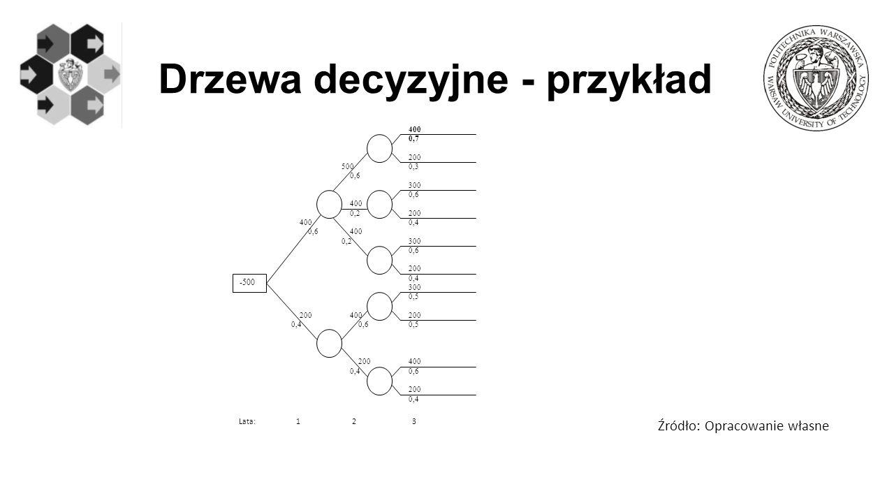 Drzewa decyzyjne - przykład