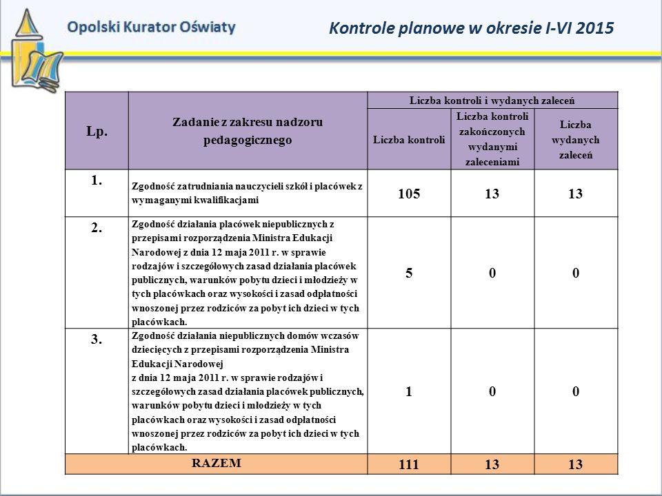 Kontrole planowe w okresie I-VI 2015