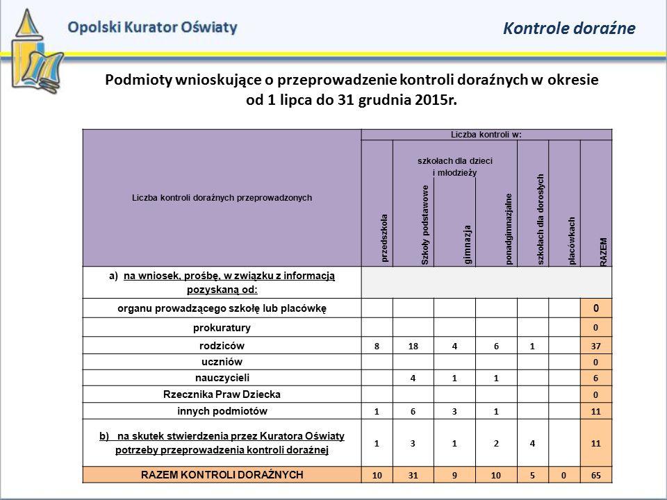 Kontrole doraźne Podmioty wnioskujące o przeprowadzenie kontroli doraźnych w okresie. od 1 lipca do 31 grudnia 2015r.