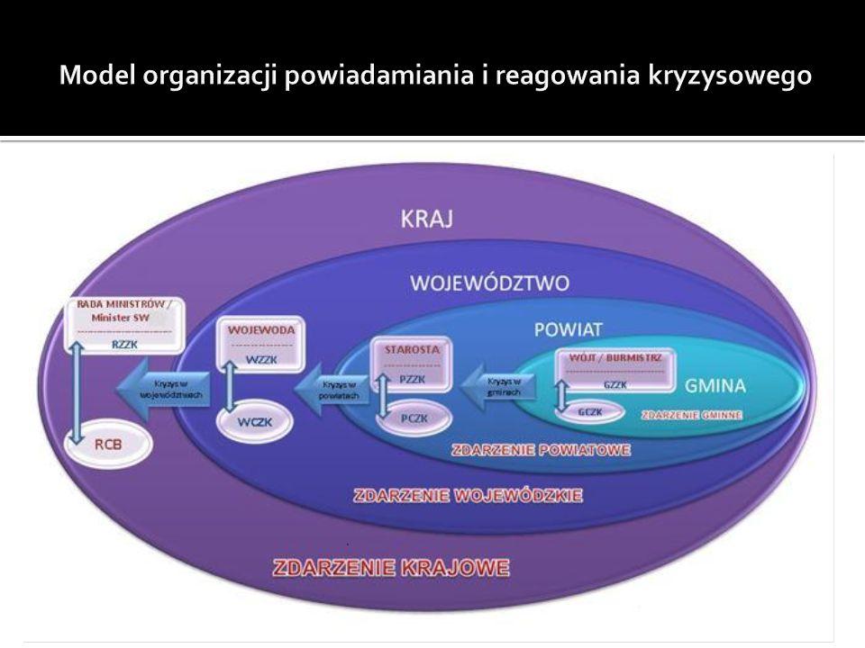 Model organizacji powiadamiania i reagowania kryzysowego