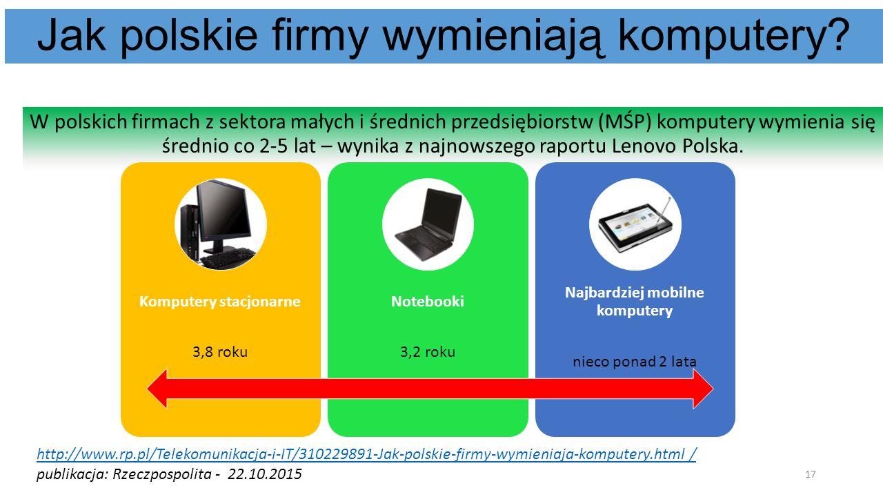 Jak polskie firmy wymieniają komputery