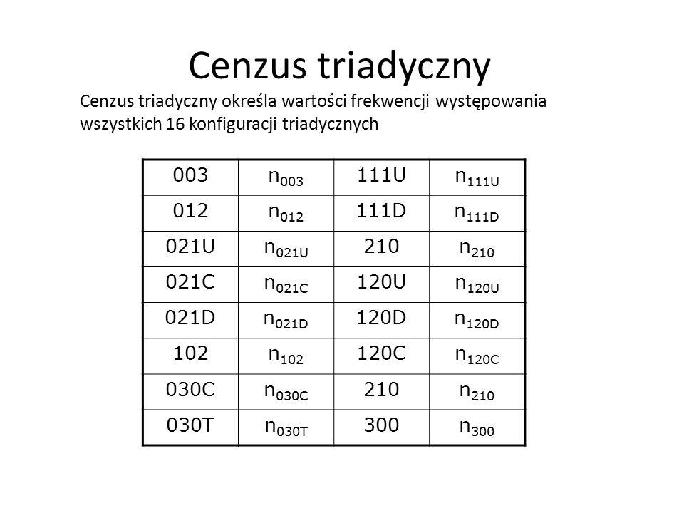 Cenzus triadyczny Cenzus triadyczny określa wartości frekwencji występowania wszystkich 16 konfiguracji triadycznych.