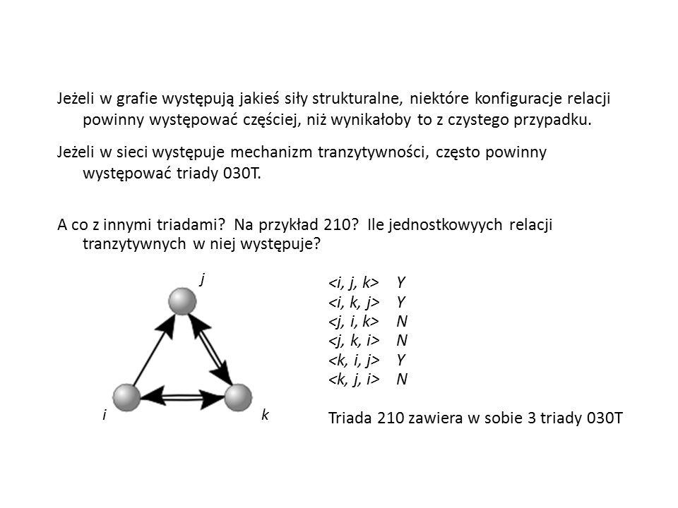 Triada 210 zawiera w sobie 3 triady 030T