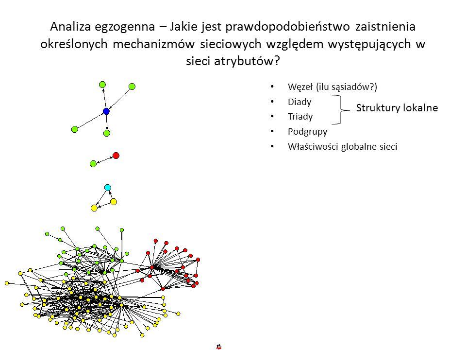 Analiza egzogenna – Jakie jest prawdopodobieństwo zaistnienia określonych mechanizmów sieciowych względem występujących w sieci atrybutów