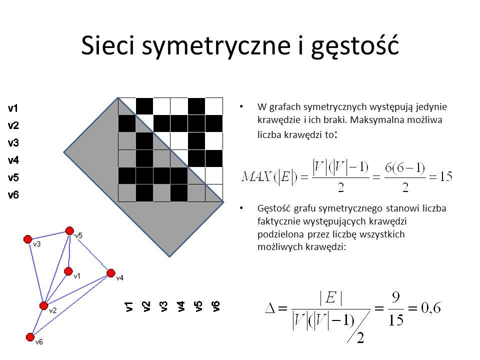 Sieci symetryczne i gęstość