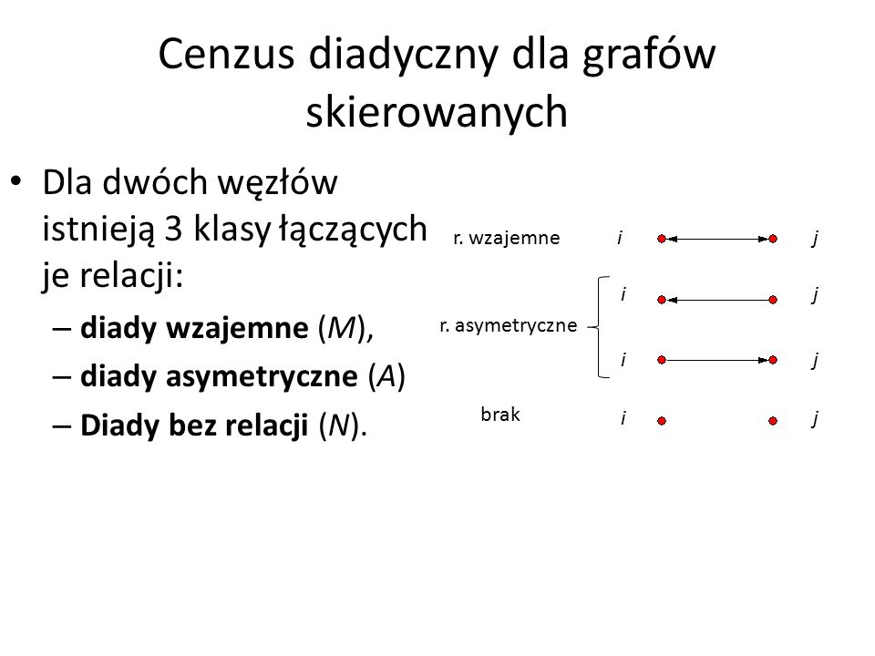 Cenzus diadyczny dla grafów skierowanych