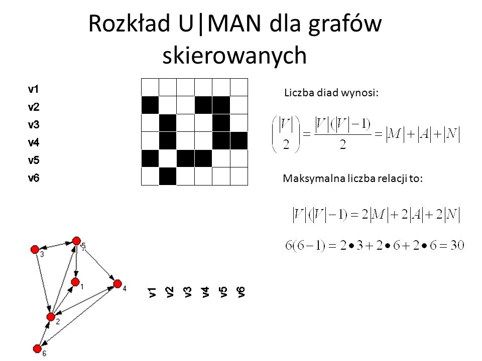Rozkład U MAN dla grafów skierowanych