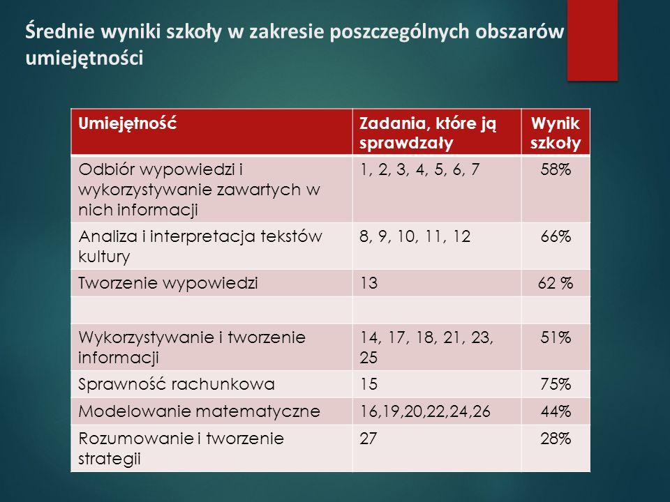 Średnie wyniki szkoły w zakresie poszczególnych obszarów umiejętności