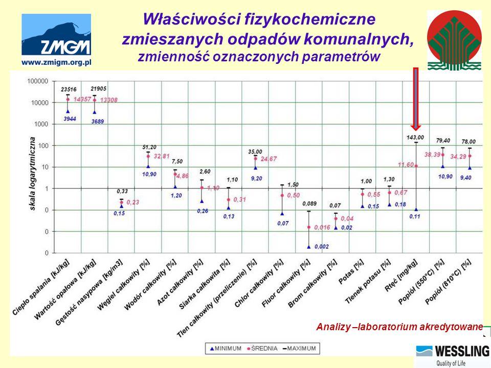 Właściwości fizykochemiczne zmieszanych odpadów komunalnych