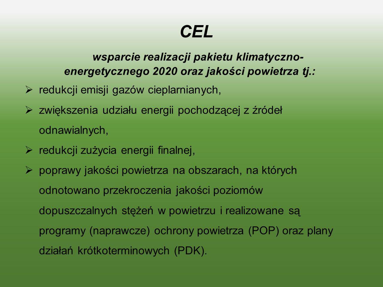 CEL wsparcie realizacji pakietu klimatyczno- energetycznego 2020 oraz jakości powietrza tj.: redukcji emisji gazów cieplarnianych,