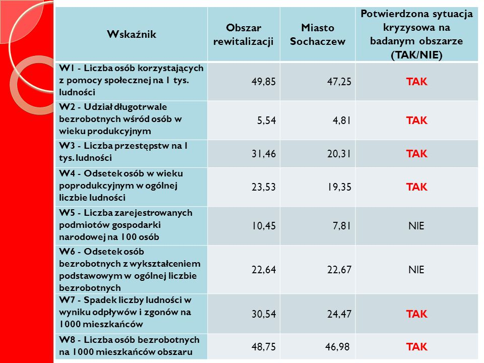 Potwierdzona sytuacja kryzysowa na badanym obszarze (TAK/NIE)