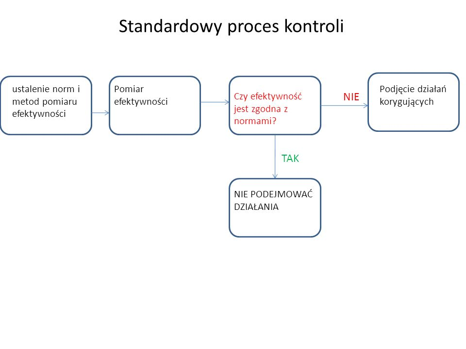 Standardowy proces kontroli