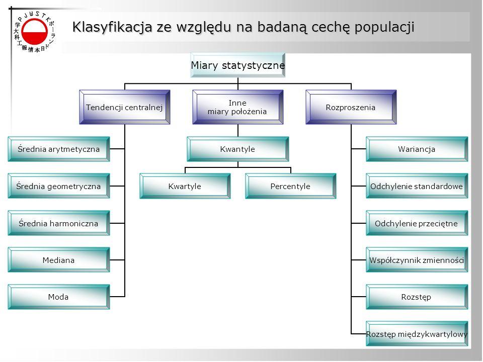 Klasyfikacja ze względu na badaną cechę populacji
