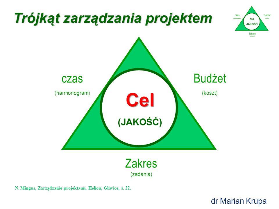 Cel Trójkąt zarządzania projektem czas Budżet Zakres (zadania)