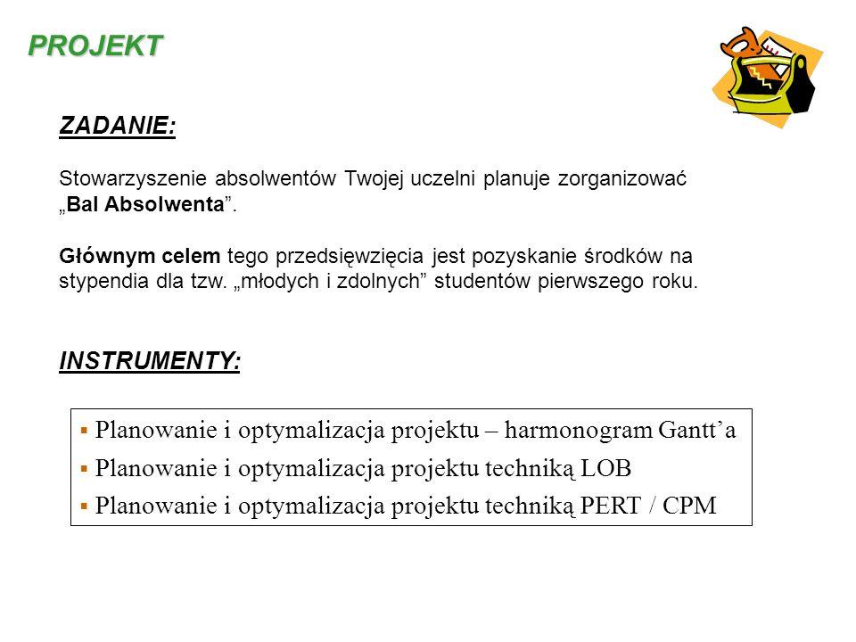 PROJEKT Planowanie i optymalizacja projektu – harmonogram Gantt'a