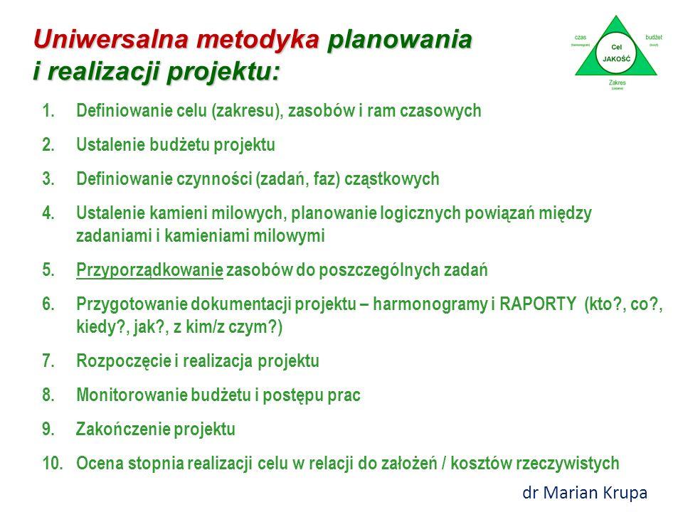 Uniwersalna metodyka planowania i realizacji projektu: