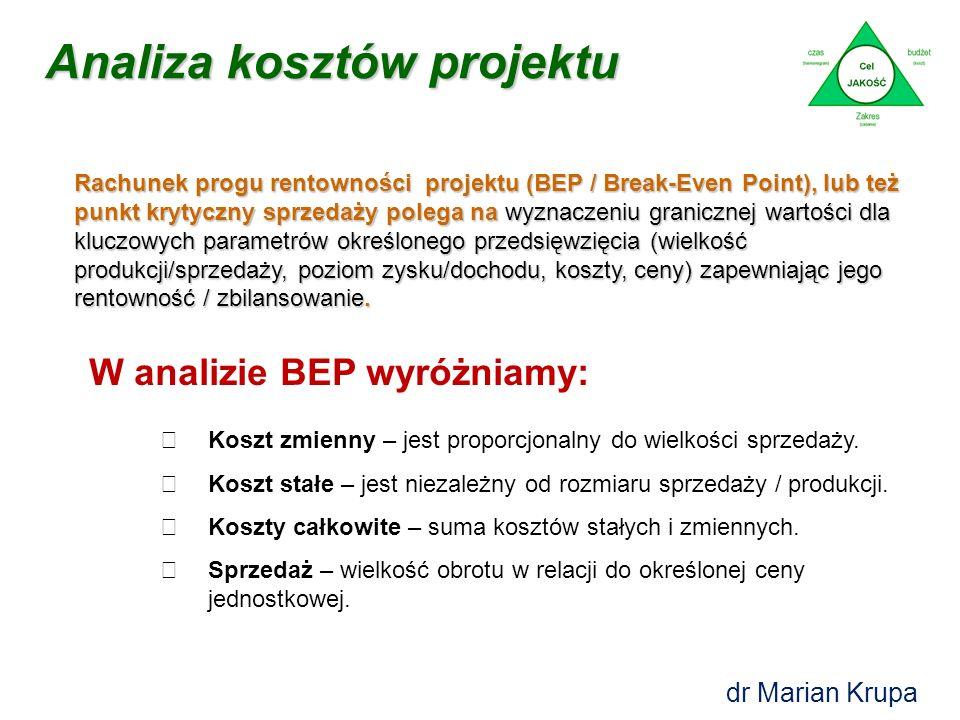 Analiza kosztów projektu