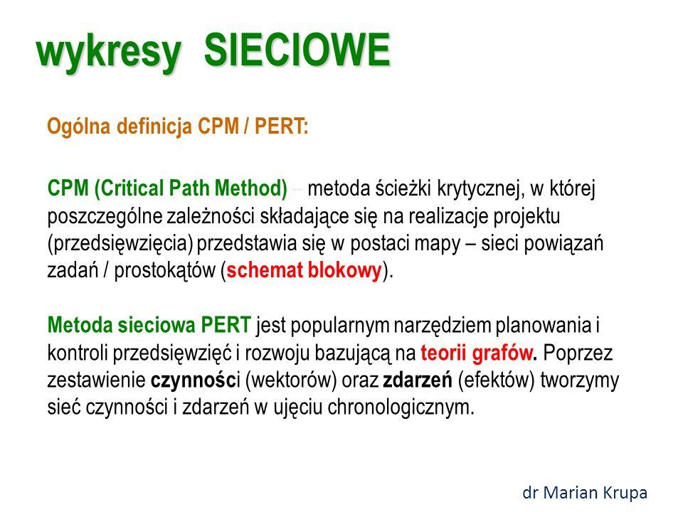 wykresy SIECIOWE Ogólna definicja CPM / PERT: