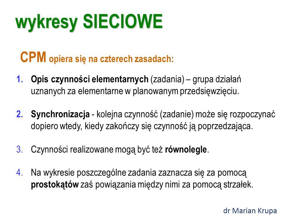 wykresy SIECIOWE CPM opiera się na czterech zasadach: