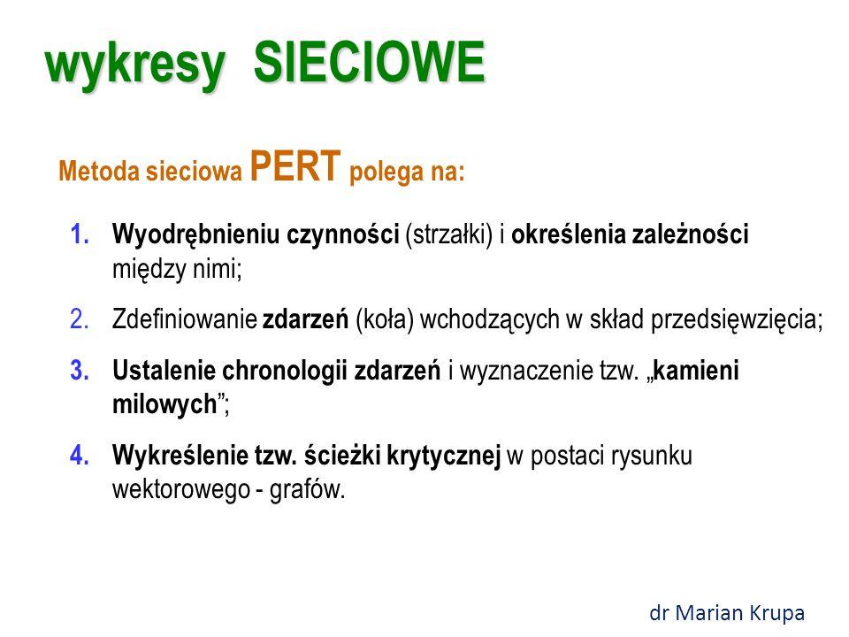 wykresy SIECIOWE Metoda sieciowa PERT polega na: