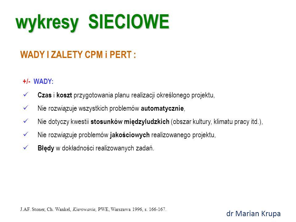 wykresy SIECIOWE WADY I ZALETY CPM i PERT : dr Marian Krupa +/- WADY: