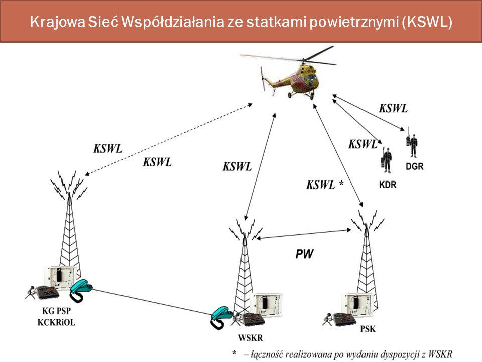 Krajowa Sieć Współdziałania ze statkami powietrznymi (KSWL)