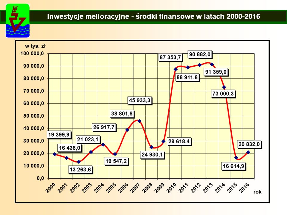 Inwestycje melioracyjne - środki finansowe w latach 2000-2016
