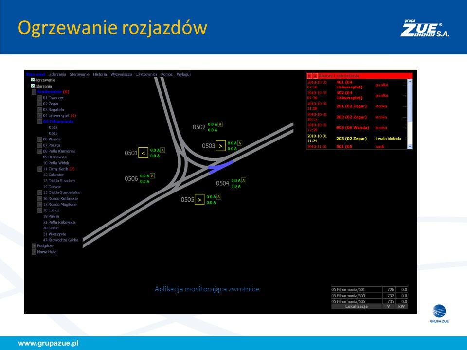 Aplikacja monitorująca zwrotnice
