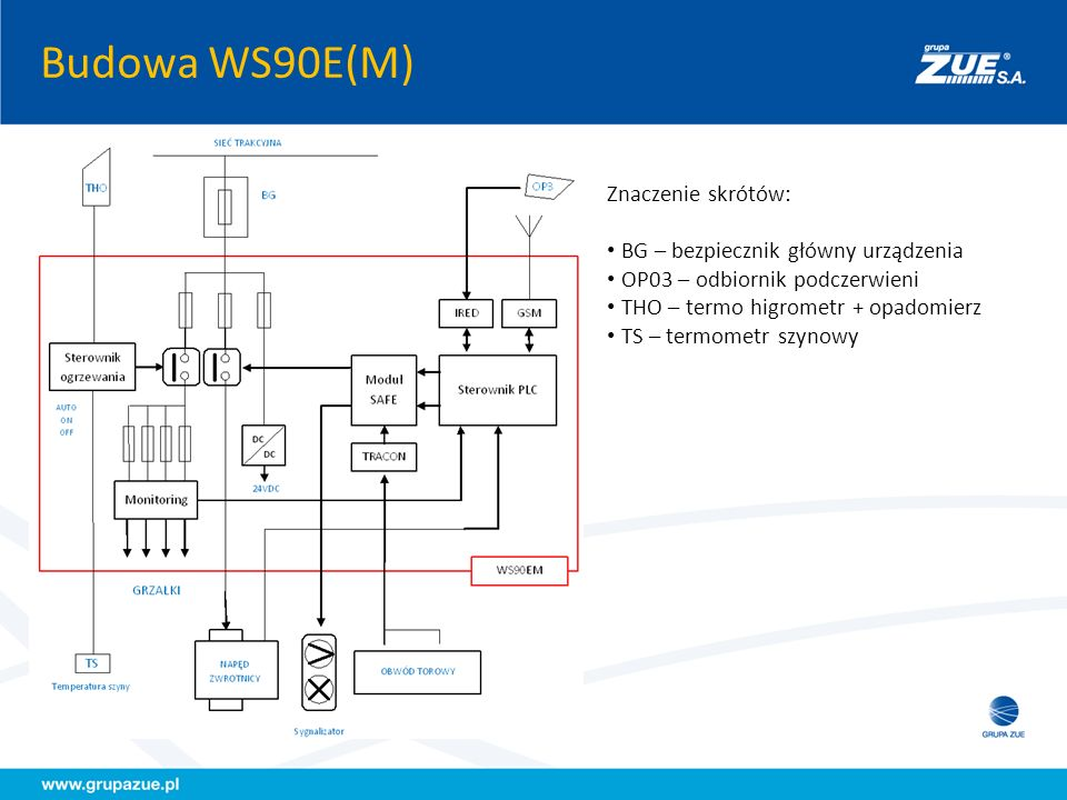 Budowa WS90E(M) Znaczenie skrótów: BG – bezpiecznik główny urządzenia