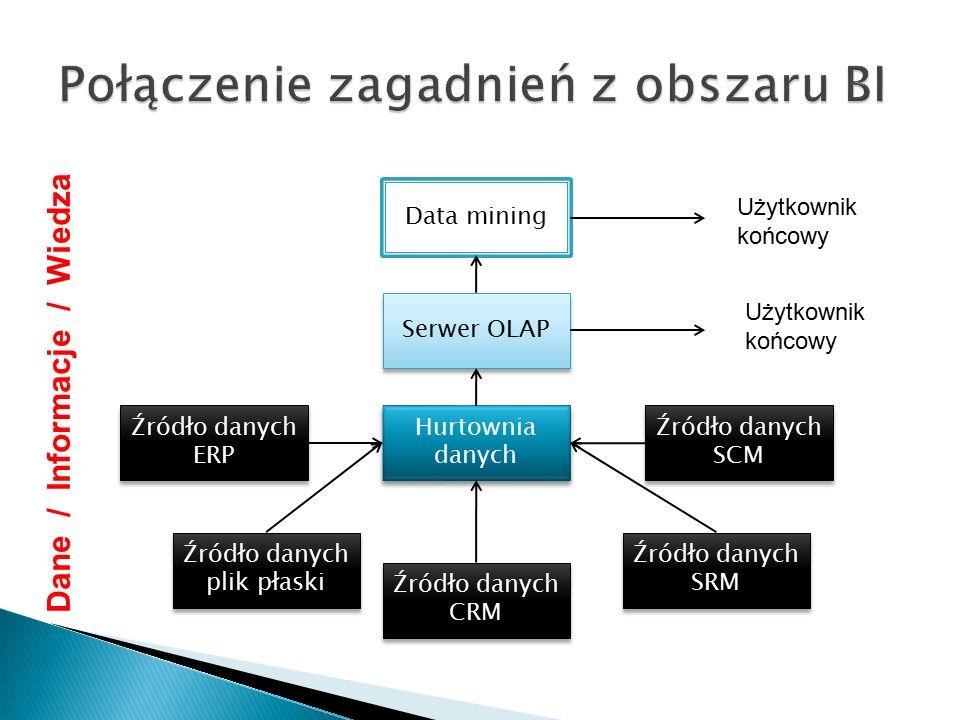 Połączenie zagadnień z obszaru BI