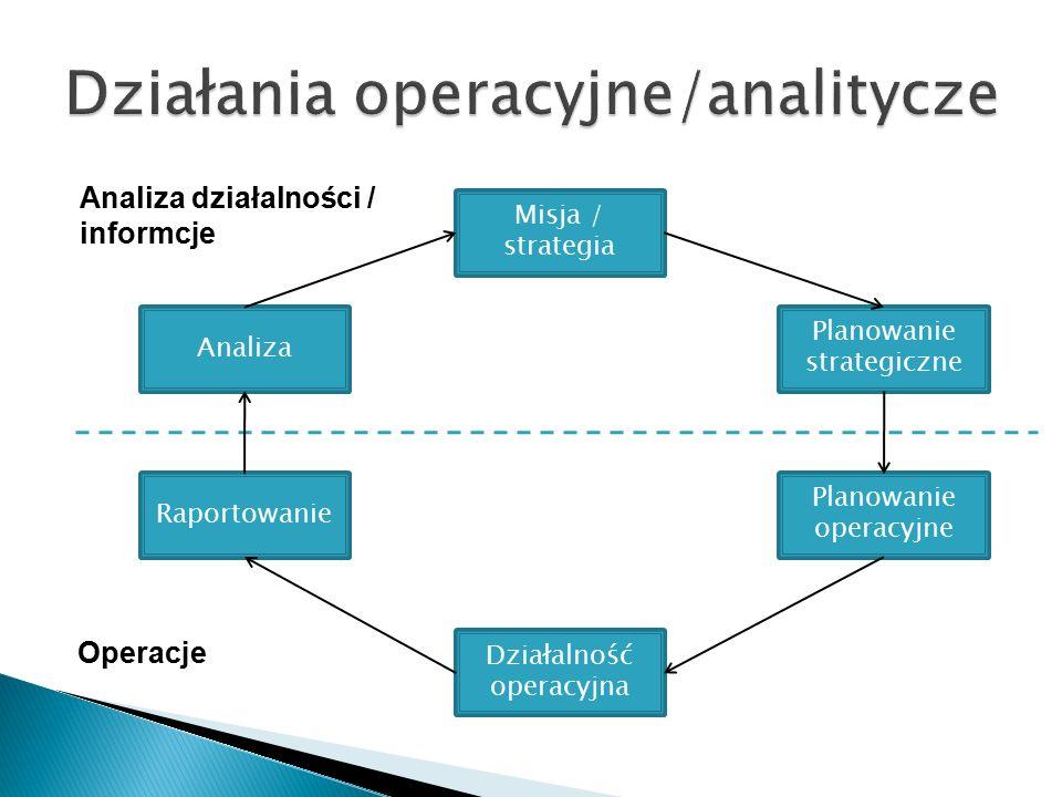 Działania operacyjne/analitycze